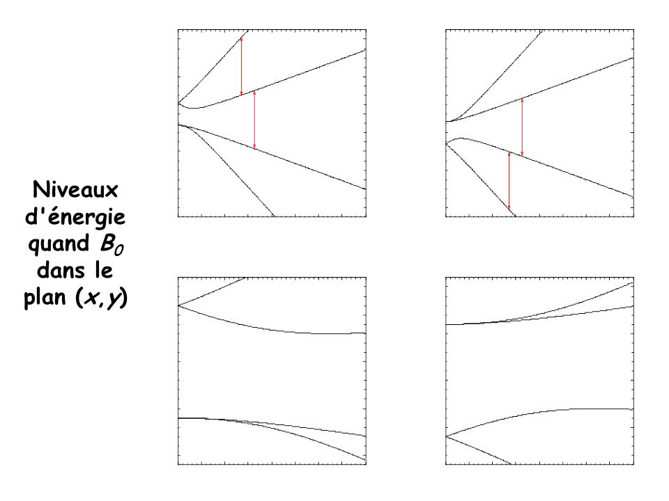 Niveaux d énergie quand B0 dans le plan (x,y)