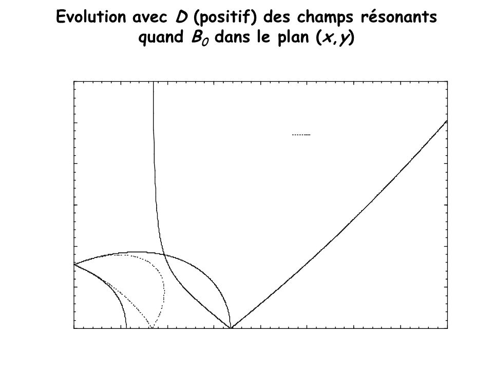Evolution avec D (positif) des champs résonants quand B0 dans le plan (x,y)