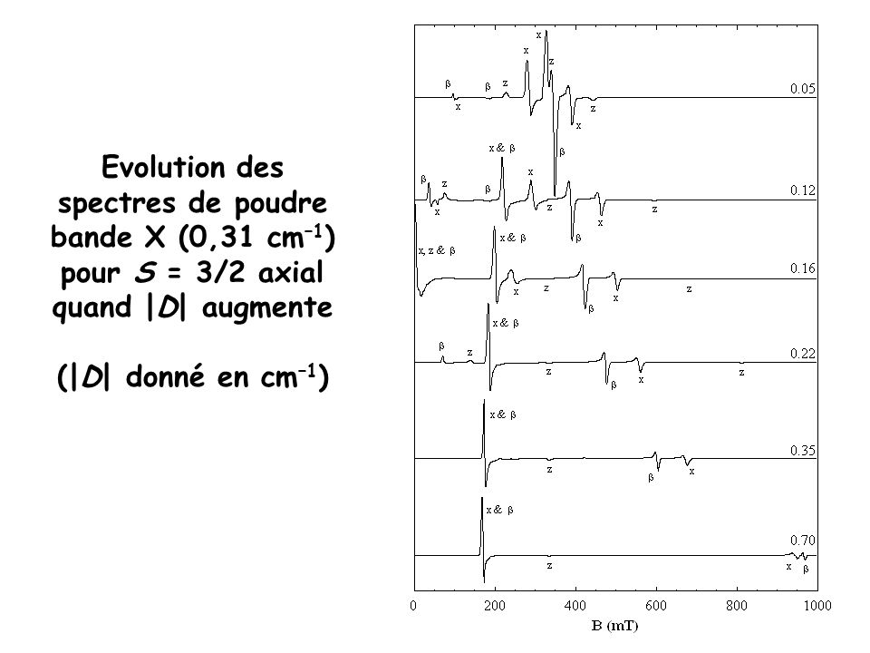 Evolution des spectres de poudre bande X (0,31 cm–1) pour S = 3/2 axial quand |D| augmente
