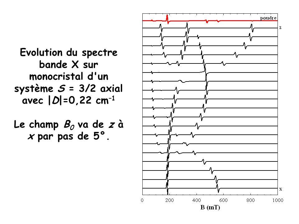 Le champ B0 va de z à x par pas de 5°.