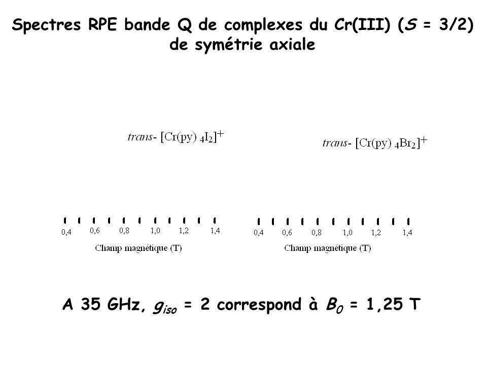 A 35 GHz, giso = 2 correspond à B0 = 1,25 T