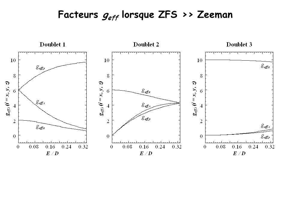 Facteurs geff lorsque ZFS >> Zeeman