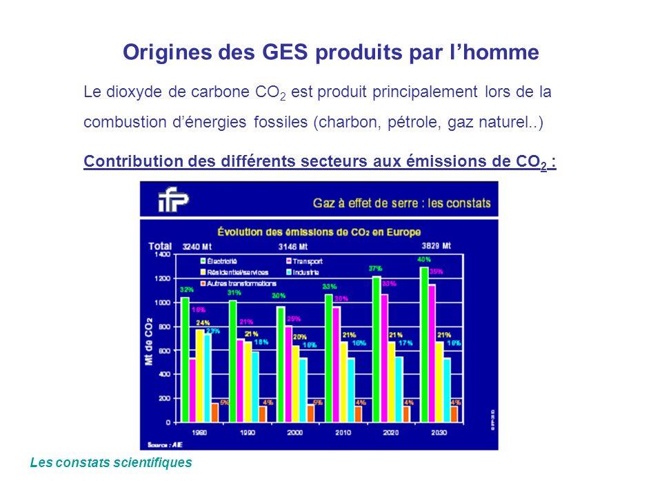 Origines des GES produits par l'homme