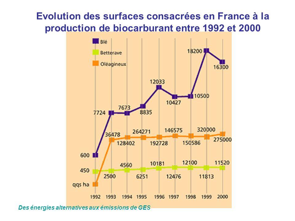 Evolution des surfaces consacrées en France à la production de biocarburant entre 1992 et 2000