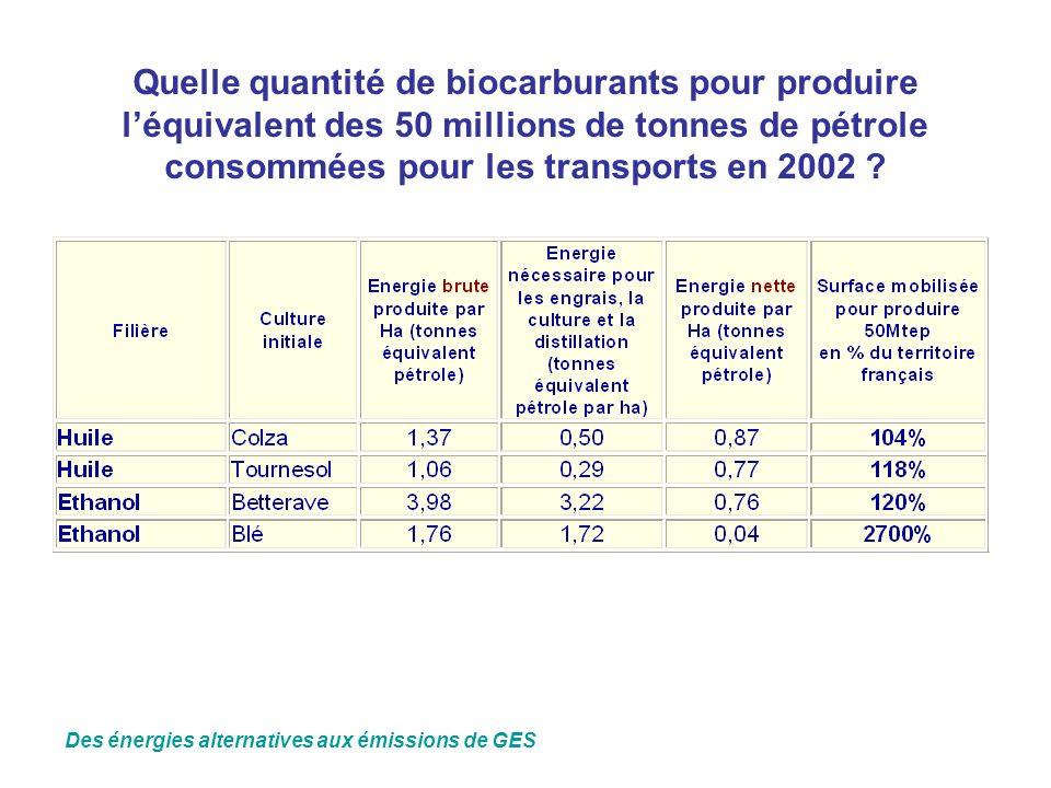 Quelle quantité de biocarburants pour produire l'équivalent des 50 millions de tonnes de pétrole consommées pour les transports en 2002