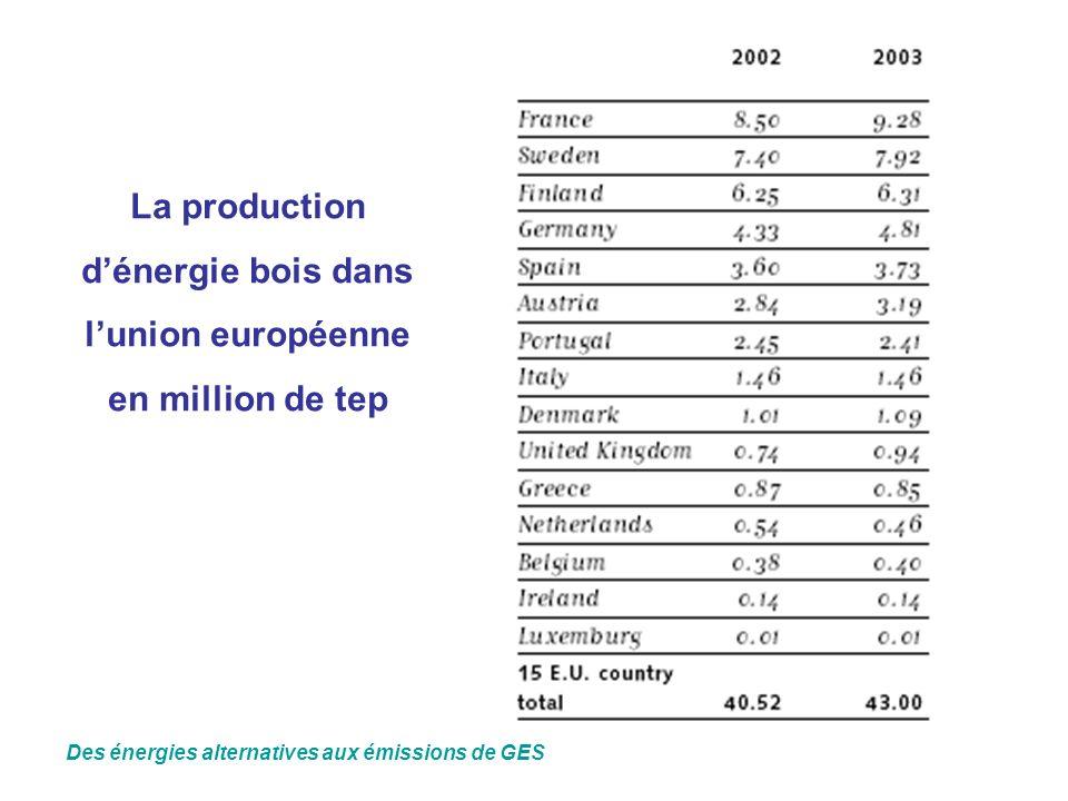 La production d'énergie bois dans l'union européenne en million de tep