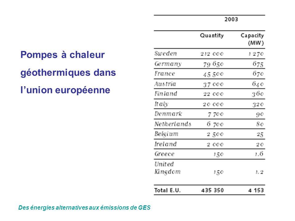 Pompes à chaleur géothermiques dans l'union européenne