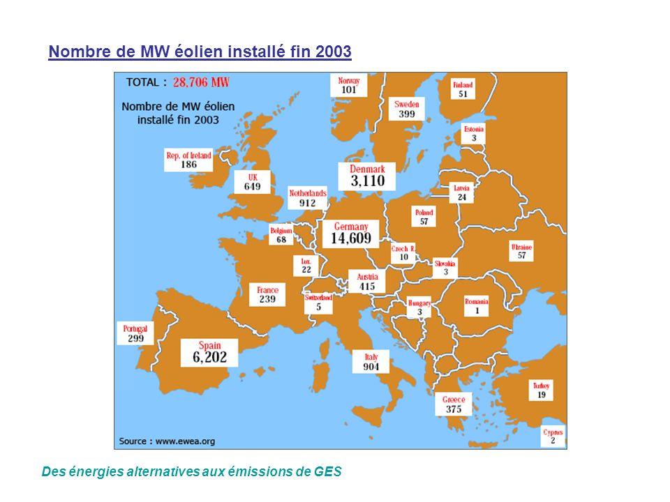 Nombre de MW éolien installé fin 2003