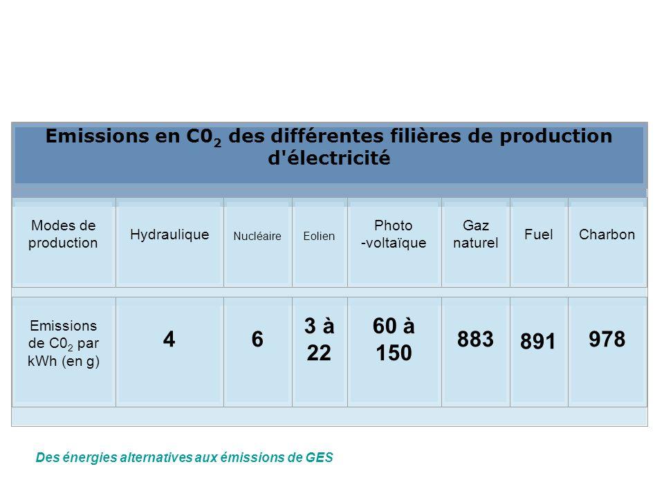 Emissions en C02 des différentes filières de production d électricité