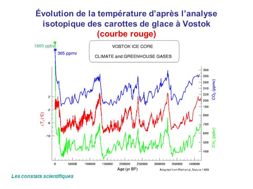 Évolution de la température d'après l'analyse isotopique des carottes de glace à Vostok (courbe rouge)