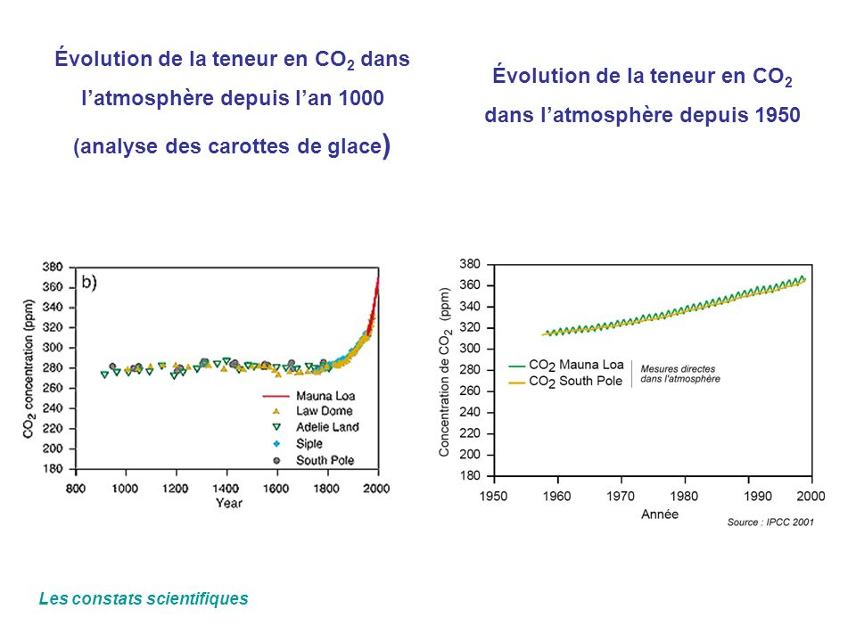 Évolution de la teneur en CO2 dans l'atmosphère depuis 1950