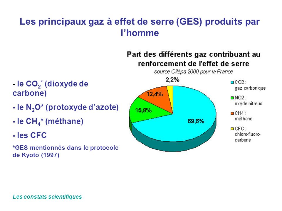 Les principaux gaz à effet de serre (GES) produits par l'homme