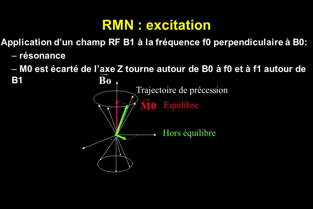 Application d'un champ RF B1 à la fréquence f0 perpendiculaire à B0: