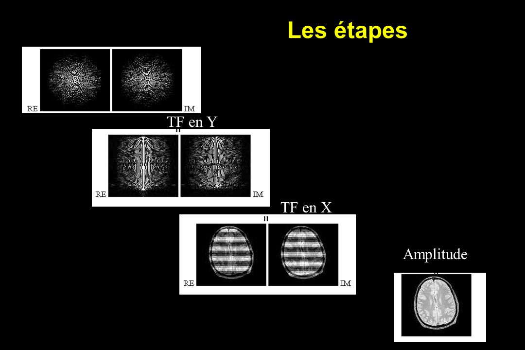 Les étapes TF en Y TF en X Amplitude Ta = temps d'acquisition