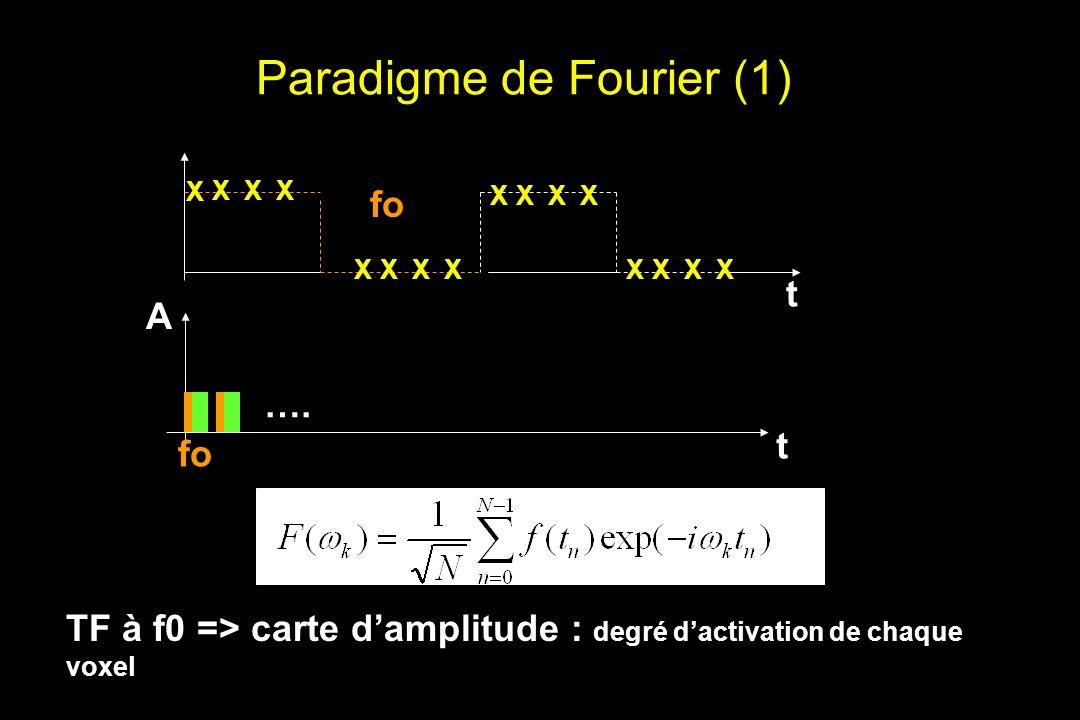 Paradigme de Fourier (1)