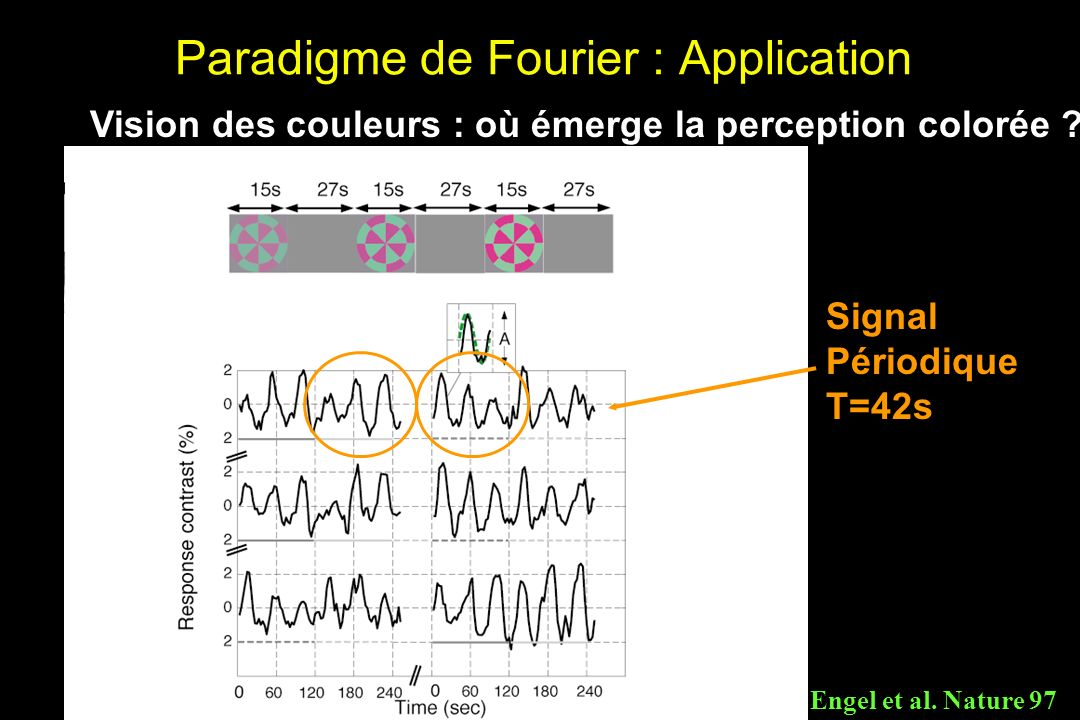 Paradigme de Fourier : Application