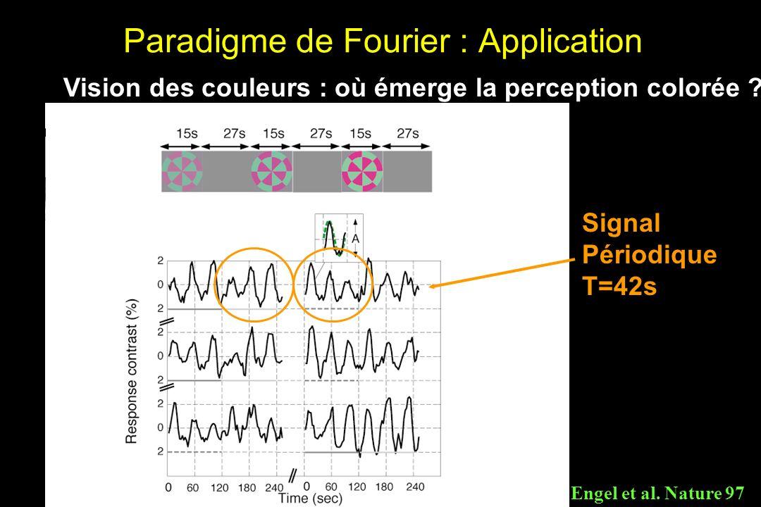 Paradigme de Fourier : Application