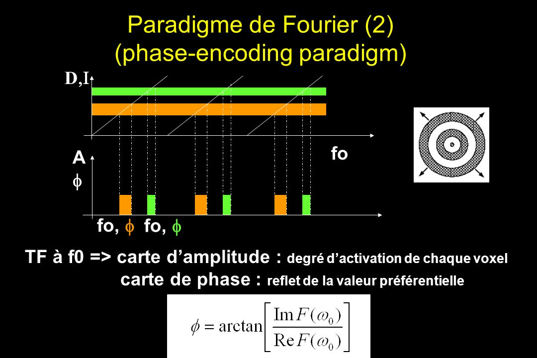 Paradigme de Fourier (2) (phase-encoding paradigm)