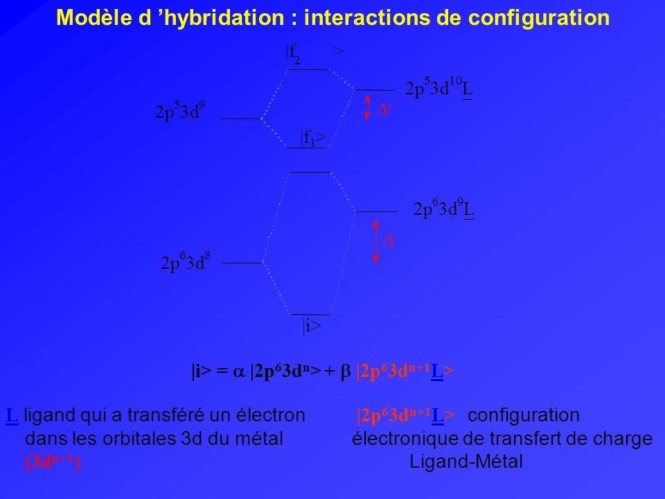 Modèle d 'hybridation : interactions de configuration