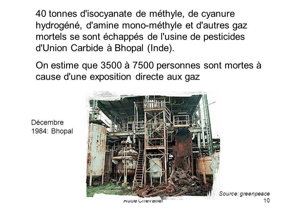 40 tonnes d isocyanate de méthyle, de cyanure hydrogéné, d amine mono-méthyle et d autres gaz mortels se sont échappés de l usine de pesticides d Union Carbide à Bhopal (Inde).