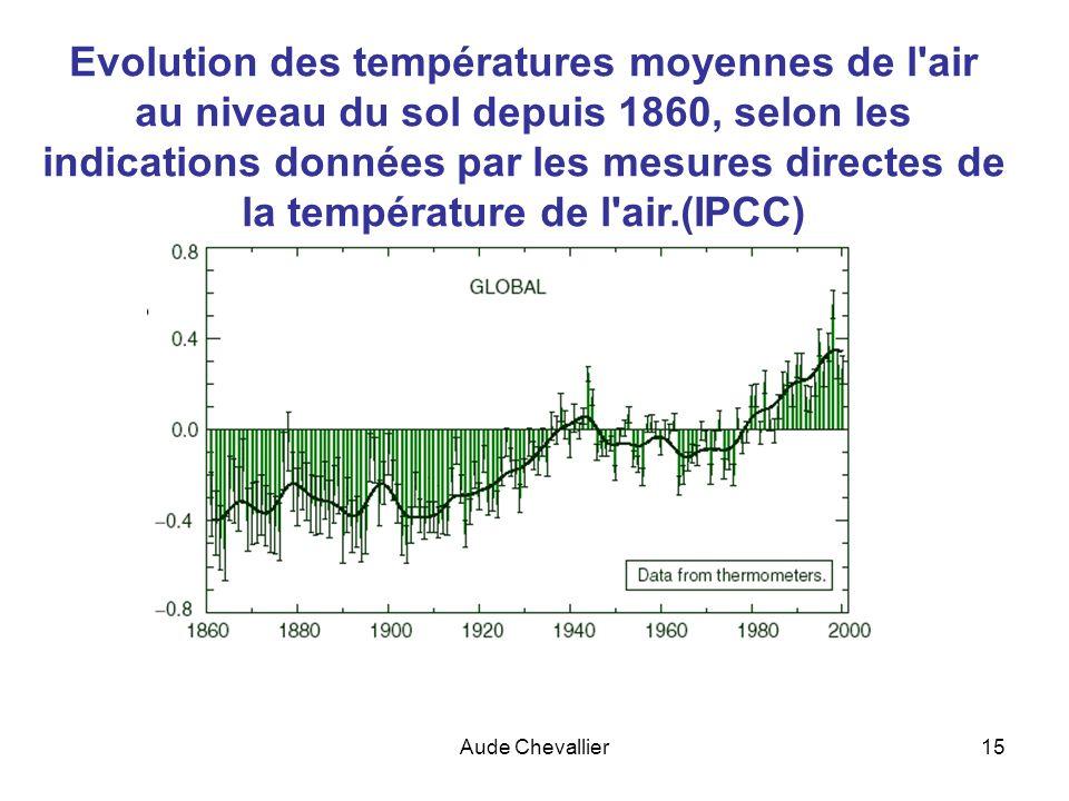 Evolution des températures moyennes de l air au niveau du sol depuis 1860, selon les indications données par les mesures directes de la température de l air.(IPCC)