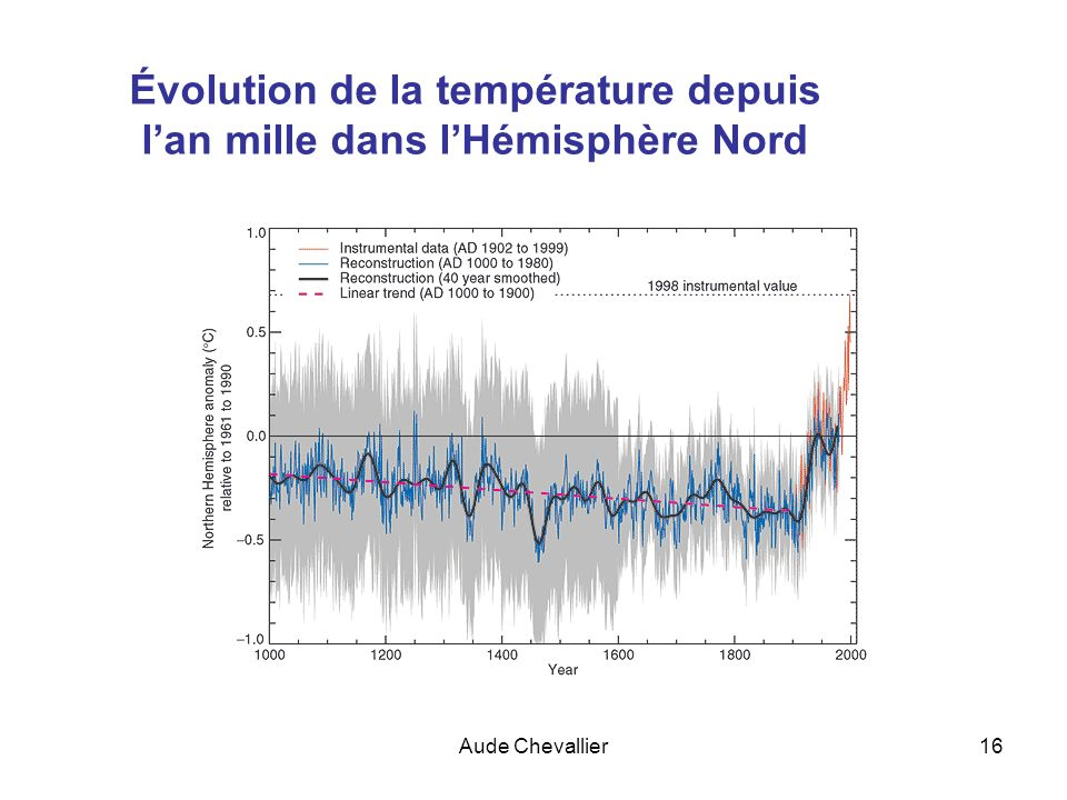 Évolution de la température depuis l'an mille dans l'Hémisphère Nord