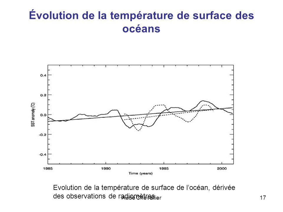 Évolution de la température de surface des océans