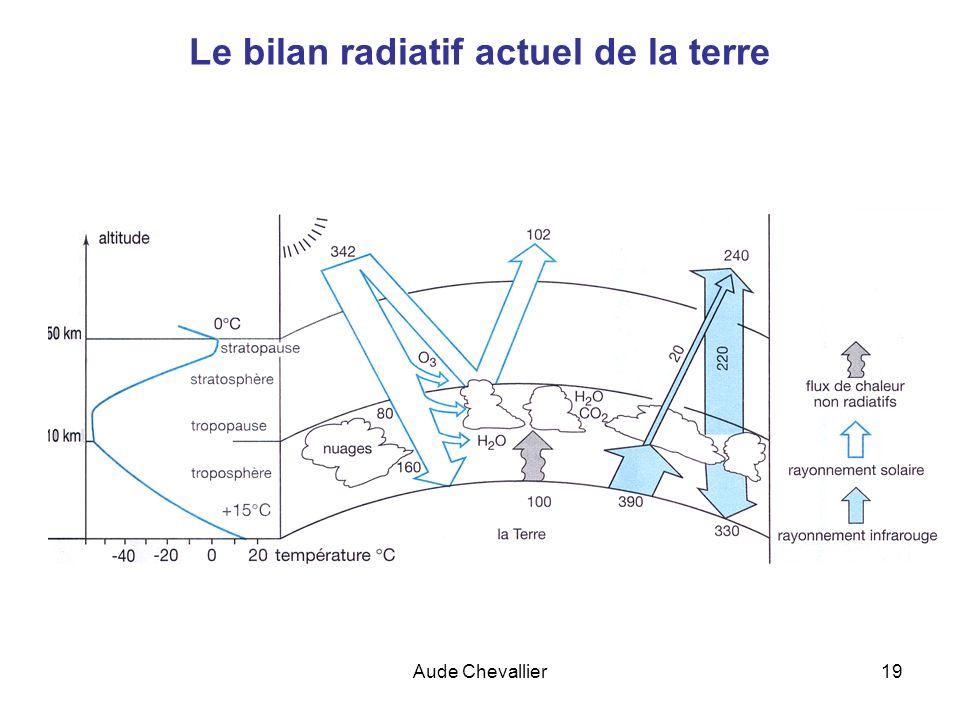 Le bilan radiatif actuel de la terre