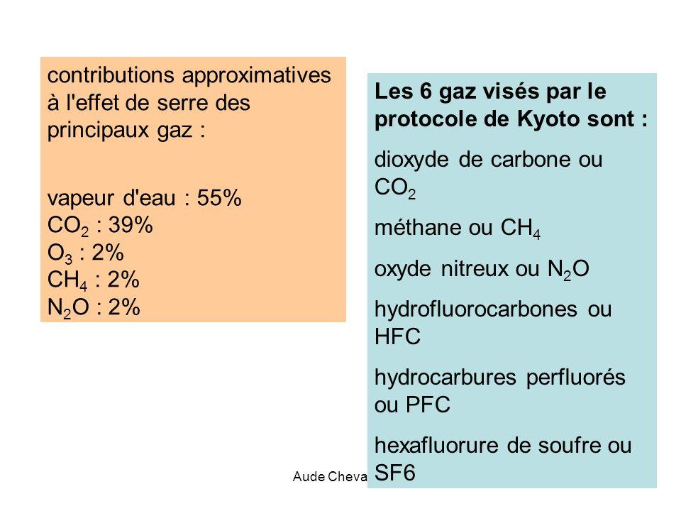 contributions approximatives à l effet de serre des principaux gaz :