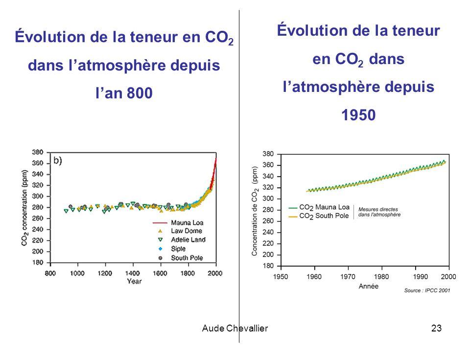 Évolution de la teneur en CO2 dans l'atmosphère depuis l'an 800
