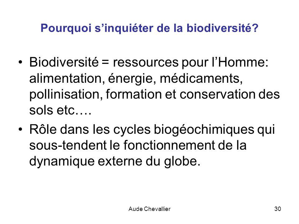 Pourquoi s'inquiéter de la biodiversité