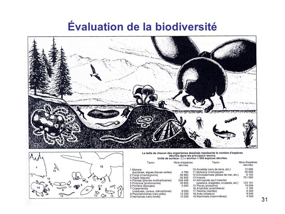 Évaluation de la biodiversité