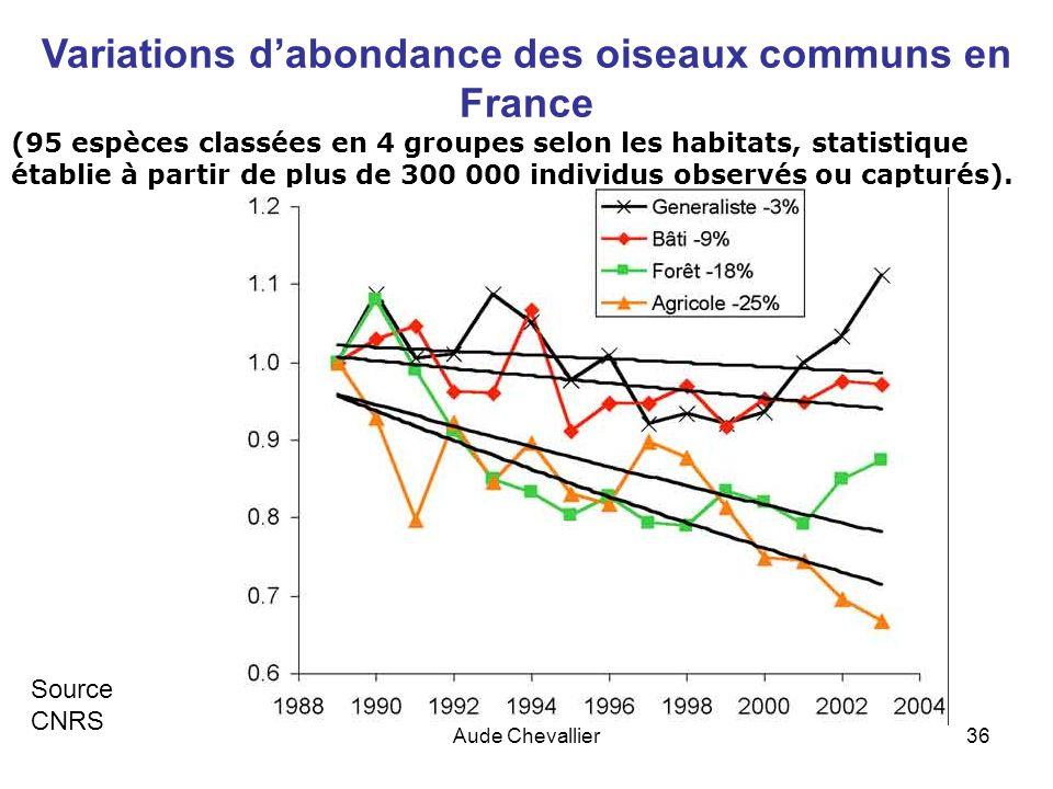 Variations d'abondance des oiseaux communs en France