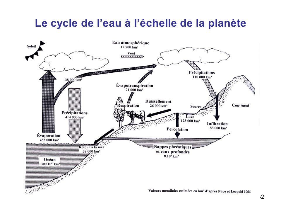 Le cycle de l'eau à l'échelle de la planète