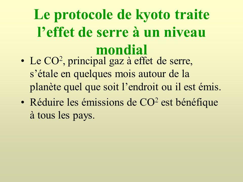 Le protocole de kyoto traite l'effet de serre à un niveau mondial