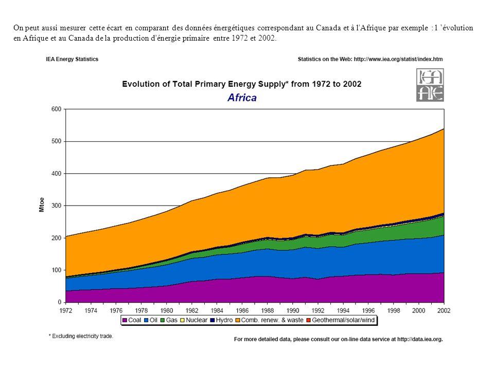 On peut aussi mesurer cette écart en comparant des données énergétiques correspondant au Canada et à l Afrique par exemple : l 'évolution en Afrique et au Canada de la production d énergie primaire entre 1972 et 2002.