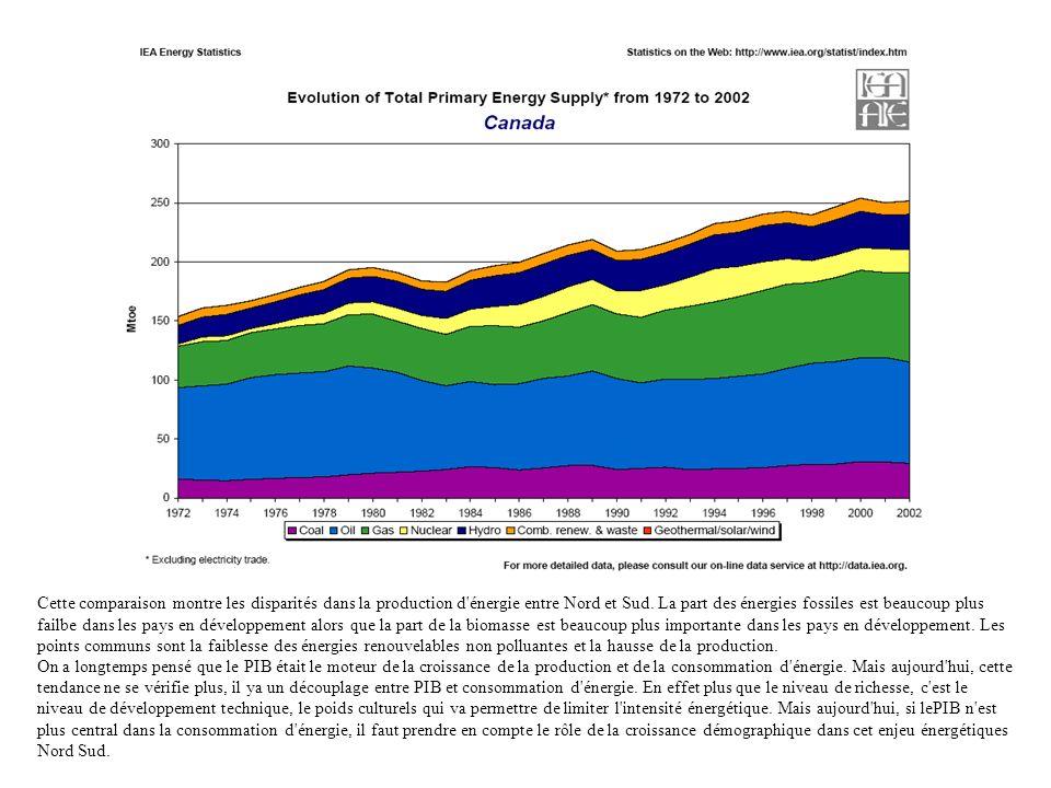 Cette comparaison montre les disparités dans la production d énergie entre Nord et Sud. La part des énergies fossiles est beaucoup plus failbe dans les pays en développement alors que la part de la biomasse est beaucoup plus importante dans les pays en développement. Les points communs sont la faiblesse des énergies renouvelables non polluantes et la hausse de la production.