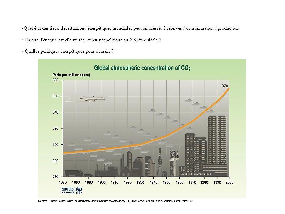 Quel état des lieux des situations énergétiques mondiales peut on dresser réserves / consommation / production