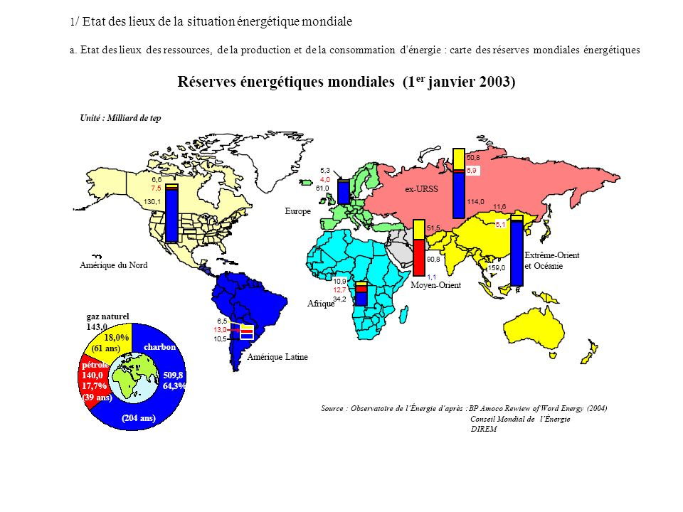 1/ Etat des lieux de la situation énergétique mondiale