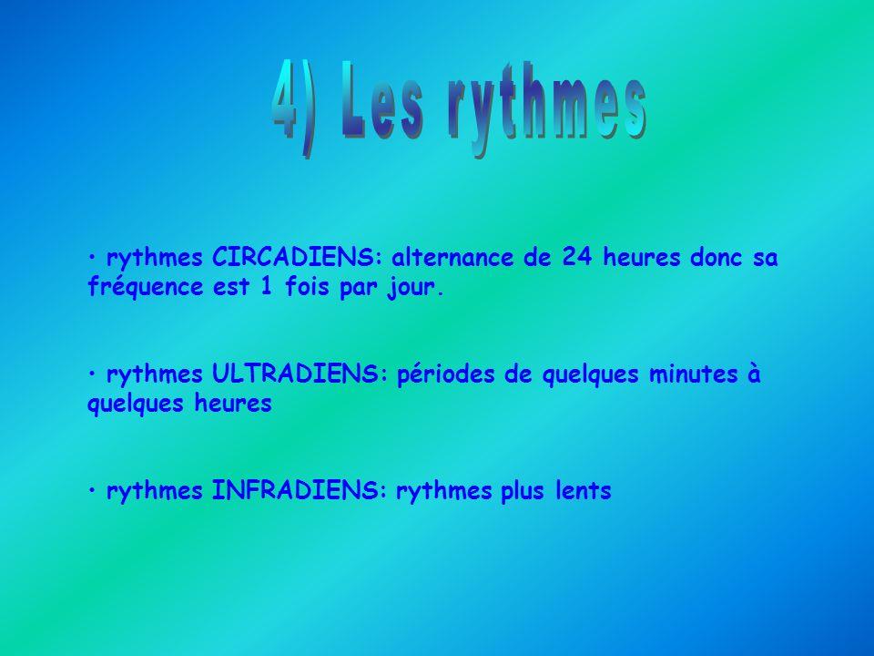 4) Les rythmes rythmes CIRCADIENS: alternance de 24 heures donc sa fréquence est 1 fois par jour.
