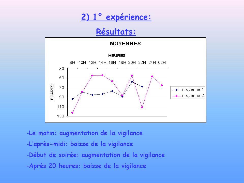 2) 1° expérience: Résultats: Le matin: augmentation de la vigilance