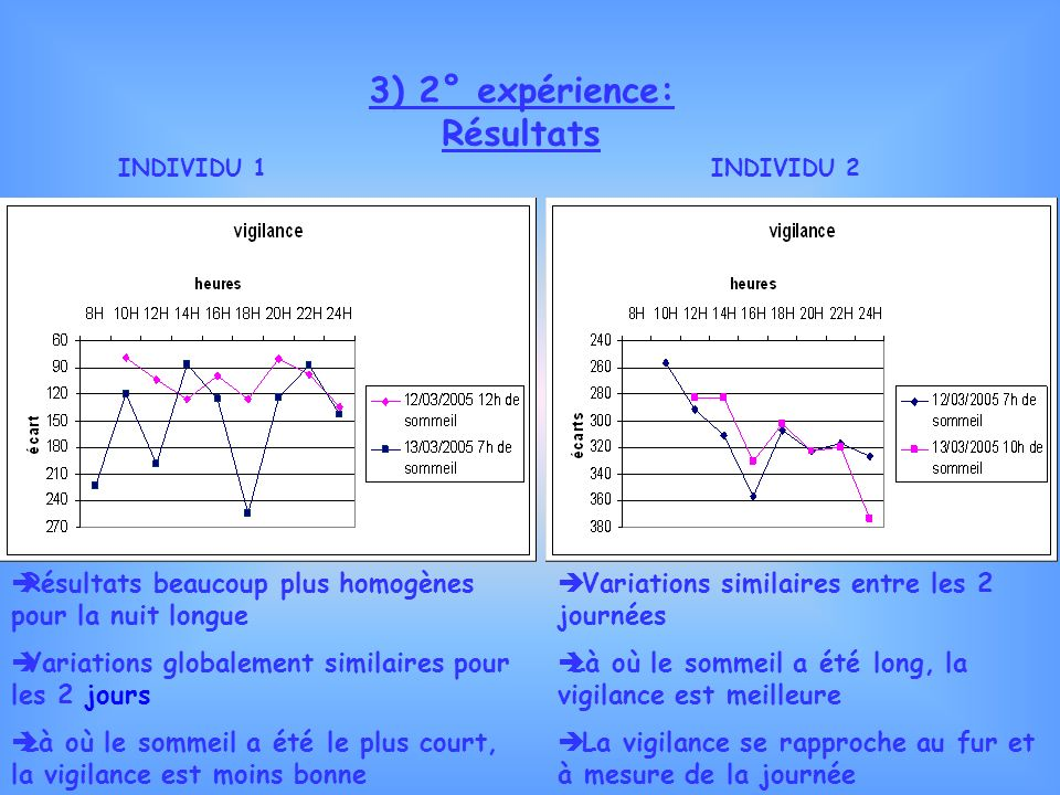 3) 2° expérience: Résultats