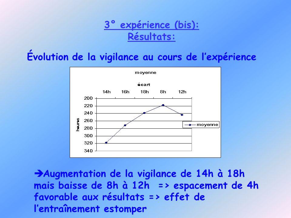 3° expérience (bis): Résultats: Évolution de la vigilance au cours de l'expérience.