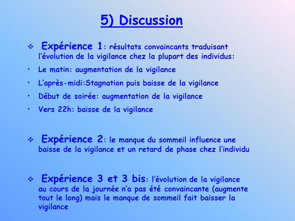 5) DiscussionExpérience 1: résultats convaincants traduisant l'évolution de la vigilance chez la plupart des individus: