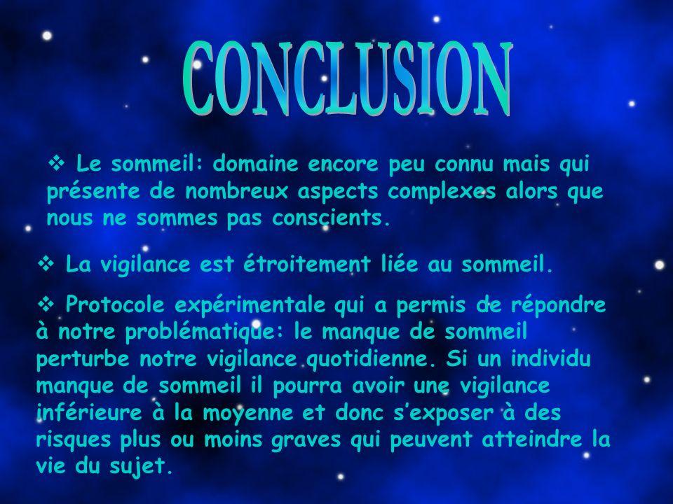 CONCLUSION Le sommeil: domaine encore peu connu mais qui présente de nombreux aspects complexes alors que nous ne sommes pas conscients.