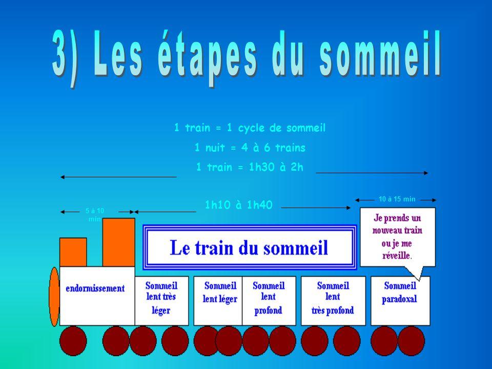 1 train = 1 cycle de sommeil