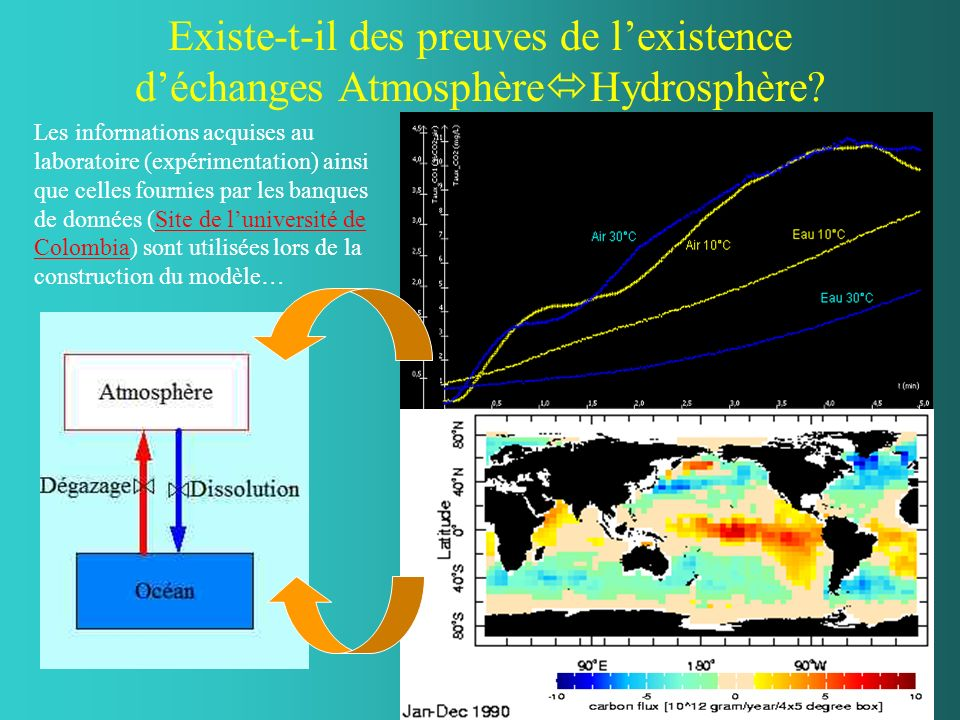 Existe-t-il des preuves de l'existence d'échanges AtmosphèreHydrosphère