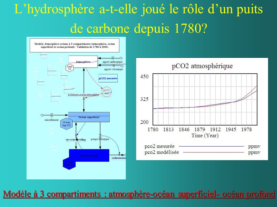 L'hydrosphère a-t-elle joué le rôle d'un puits de carbone depuis 1780
