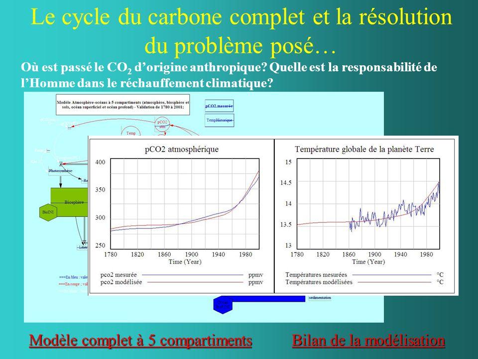 Le cycle du carbone complet et la résolution du problème posé…