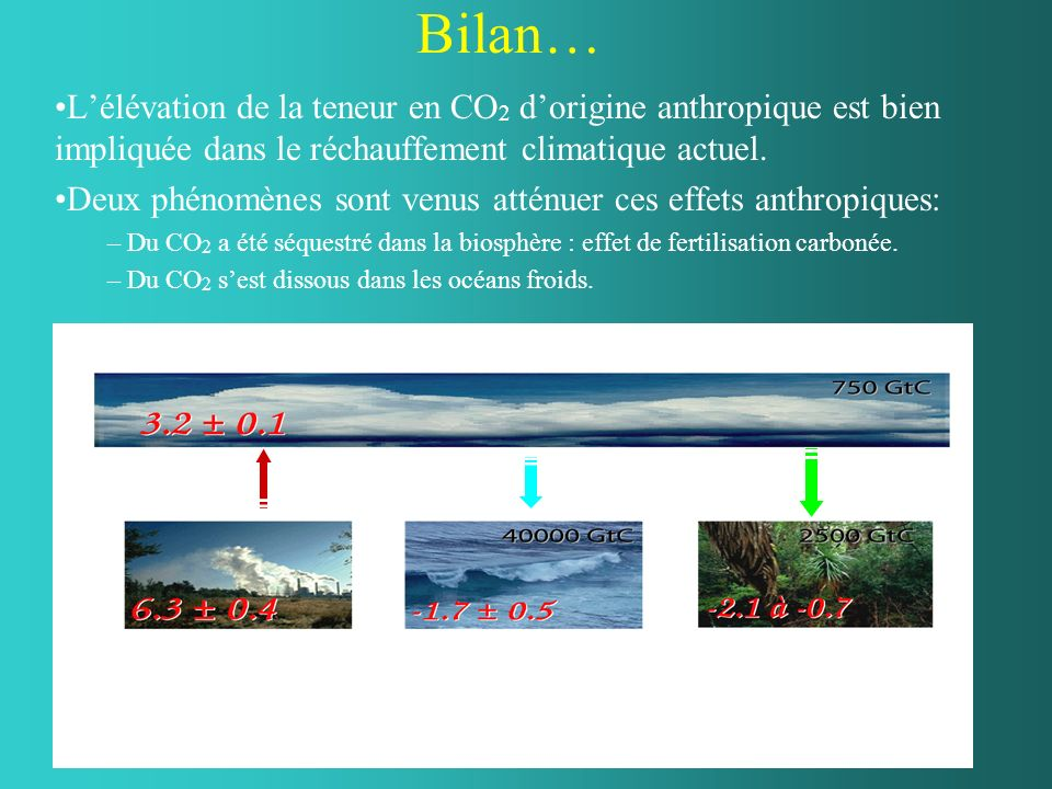 Bilan…L'élévation de la teneur en CO2 d'origine anthropique est bien impliquée dans le réchauffement climatique actuel.